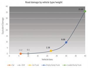 line graph showing relative damage increases with vehicle type/weight