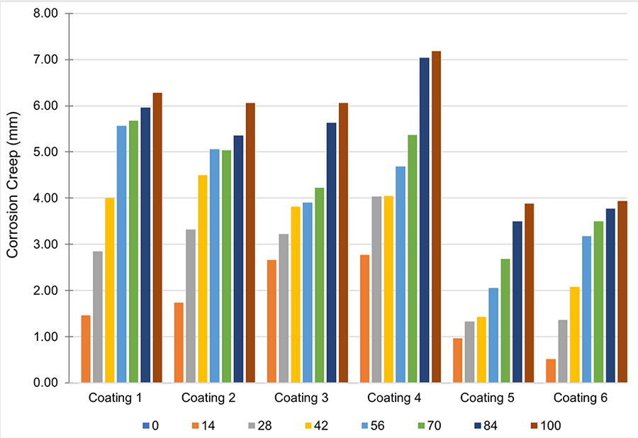 Bar chart showing comparison in corrosion growth for the 6 coatings tested.