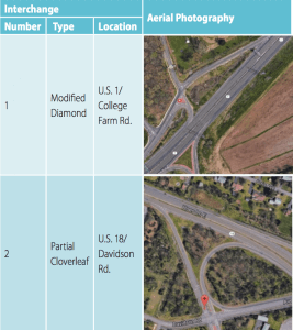 Pictures of interchanges that were studied.