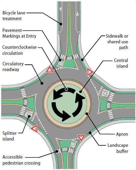 Image of a roundabout.