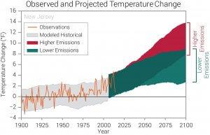 NJ Climate Change Graph